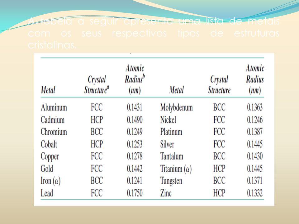 A tabela a seguir apresenta uma lista de metais com os seus respectivos tipos de estruturas cristalinas.