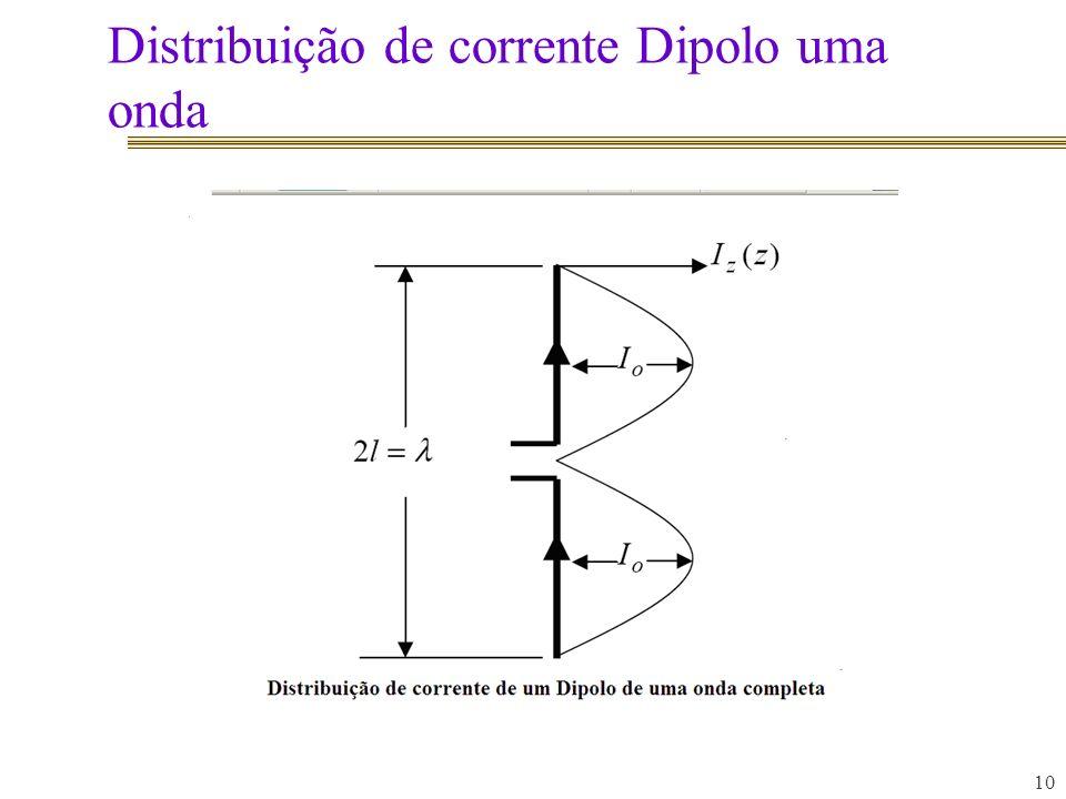 Distribuição de corrente Dipolo uma onda