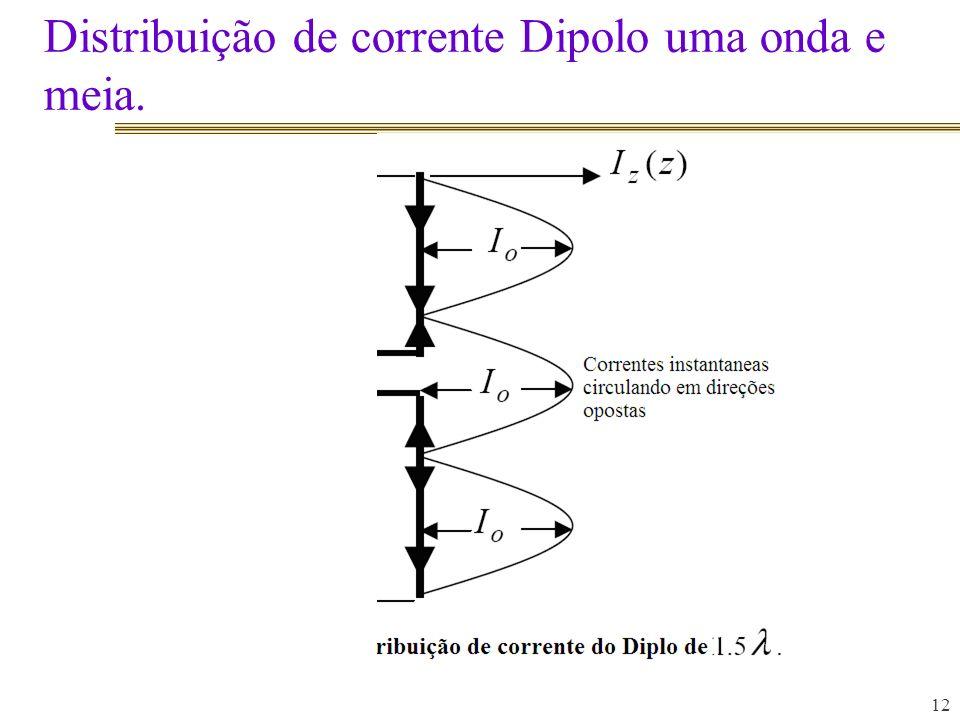 Distribuição de corrente Dipolo uma onda e meia.