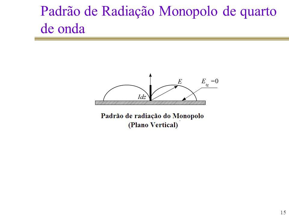 Padrão de Radiação Monopolo de quarto de onda