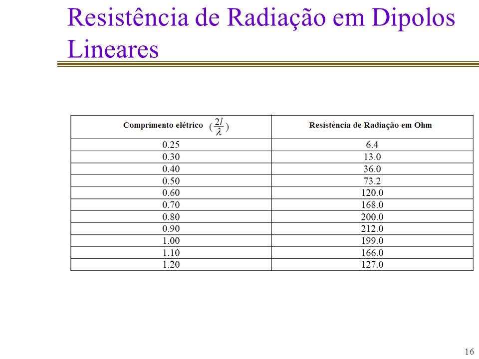 Resistência de Radiação em Dipolos Lineares