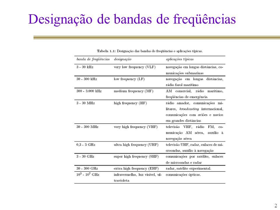 Designação de bandas de freqüências