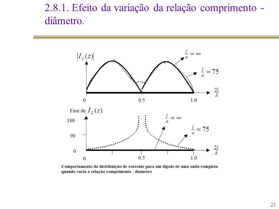 2.8.1. Efeito da variação da relação comprimento - diâmetro.