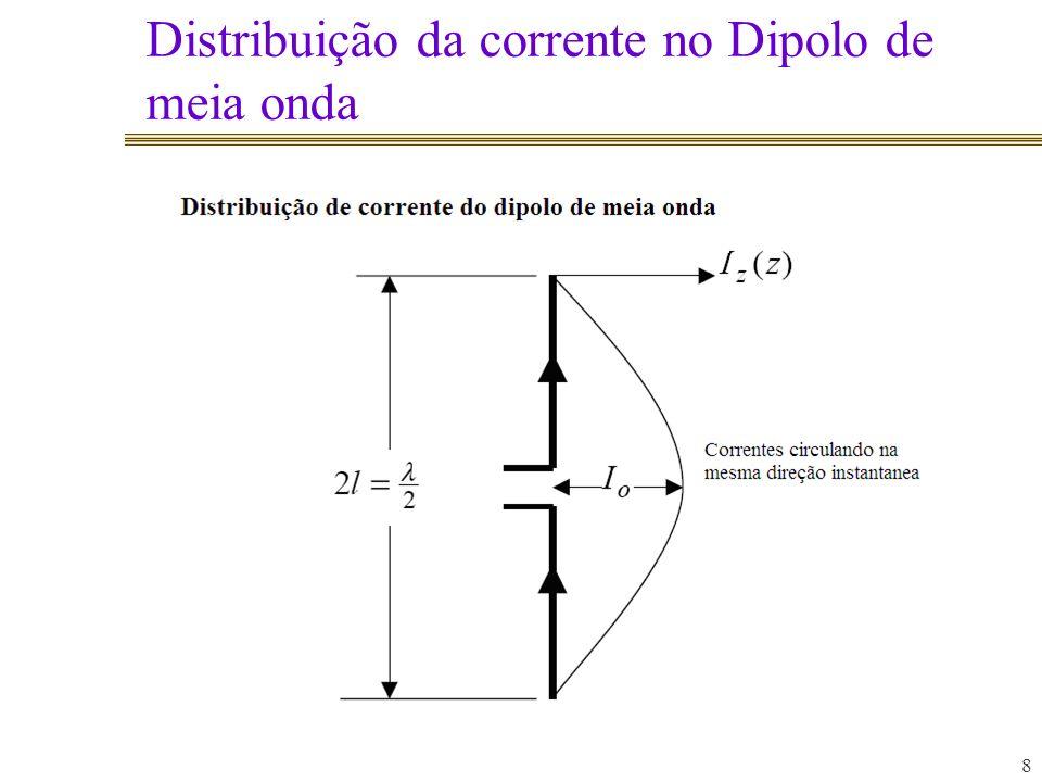 Distribuição da corrente no Dipolo de meia onda