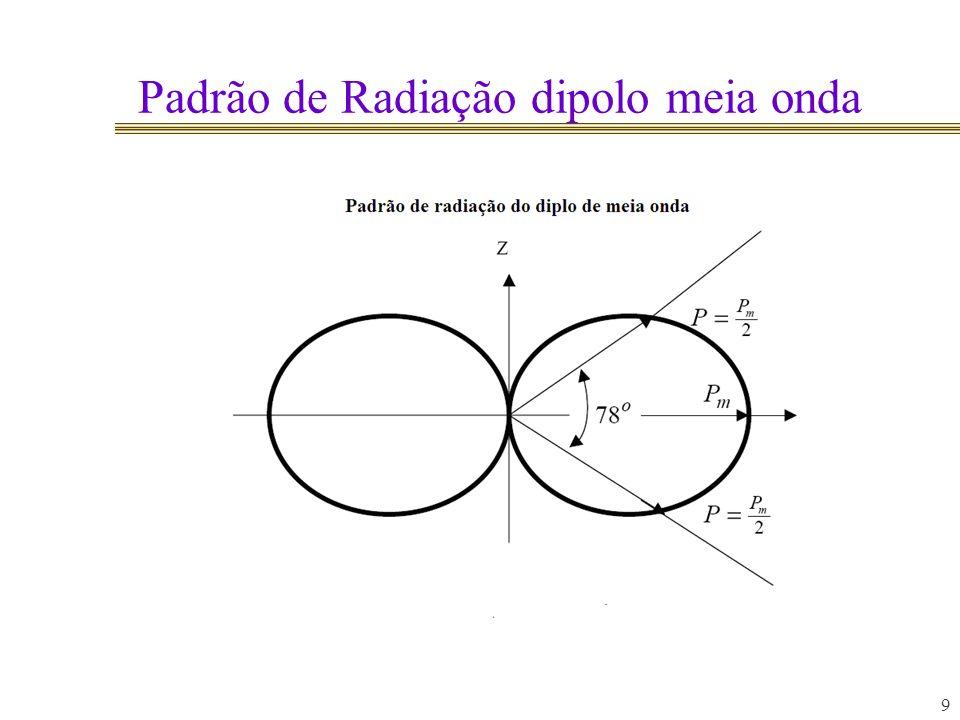Padrão de Radiação dipolo meia onda