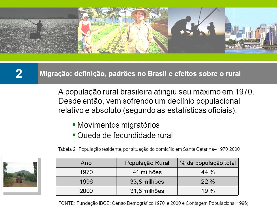 2 A população rural brasileira atingiu seu máximo em 1970.