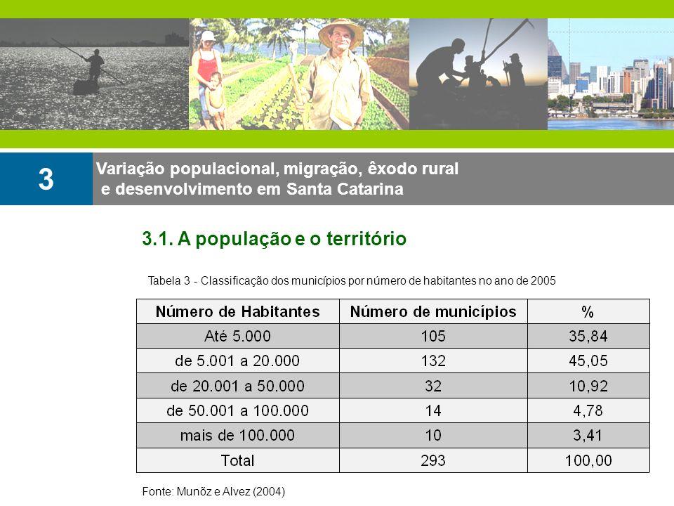 3 3.1. A população e o território