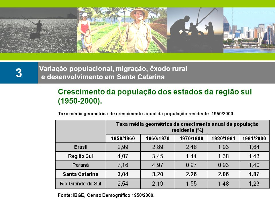 3 Crescimento da população dos estados da região sul (1950-2000).