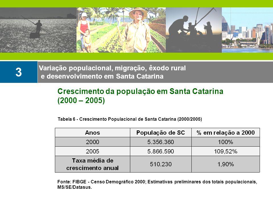 3 Crescimento da população em Santa Catarina (2000 – 2005)