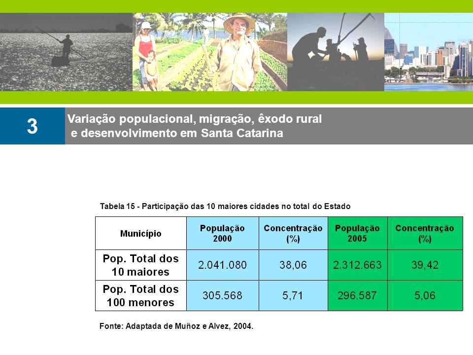 3 Variação populacional, migração, êxodo rural