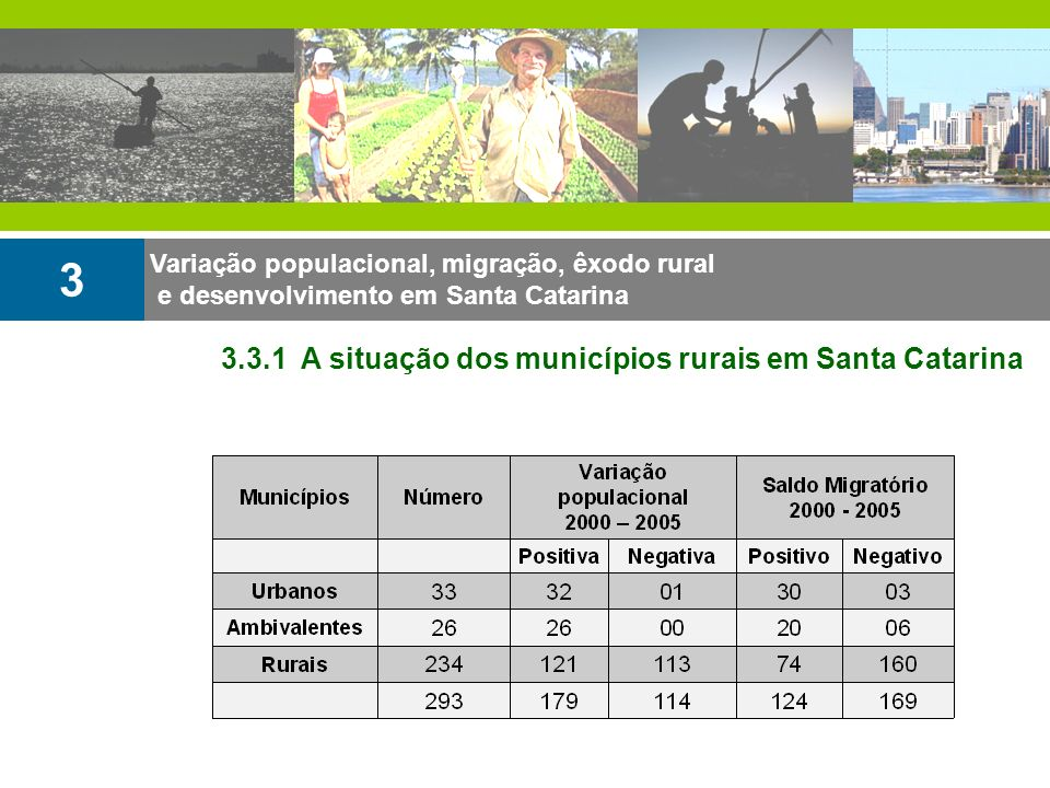3 3.3.1 A situação dos municípios rurais em Santa Catarina
