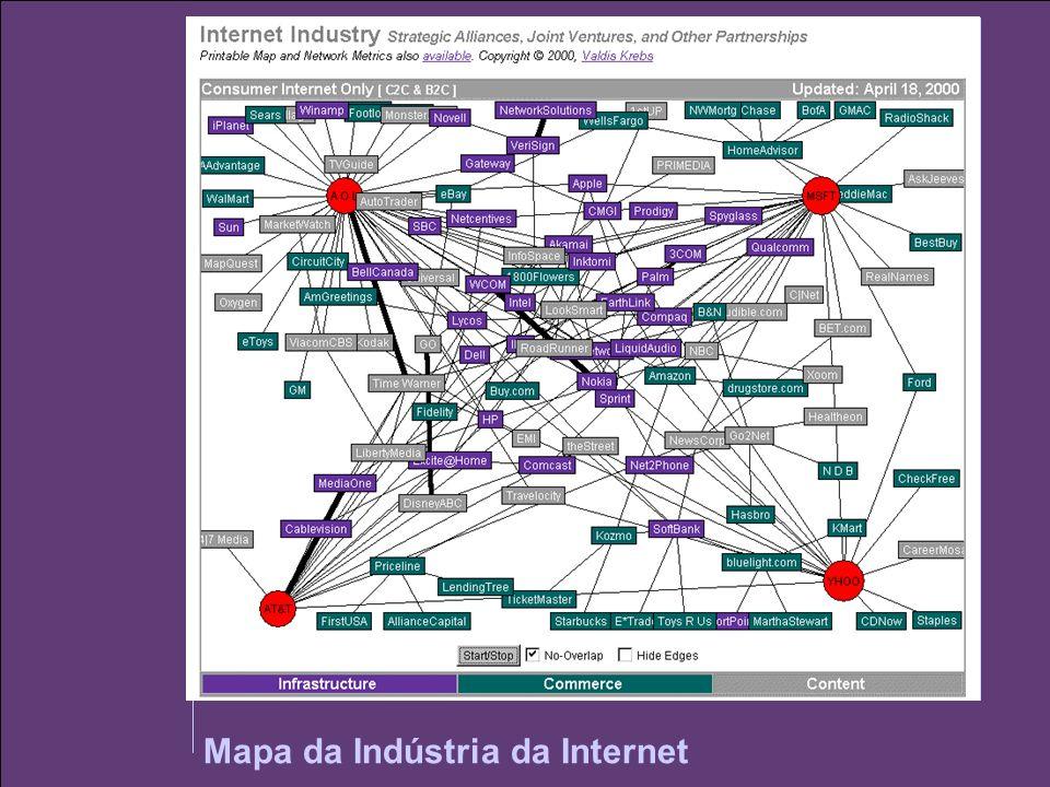 Mapa da Indústria da Internet