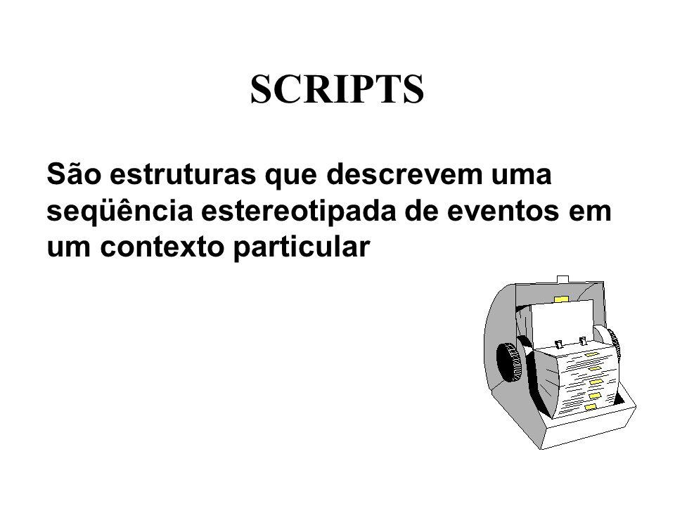 SCRIPTS São estruturas que descrevem uma seqüência estereotipada de eventos em um contexto particular.