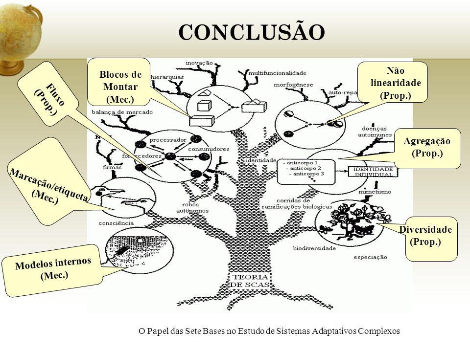 CONCLUSÃO Não linearidade (Prop.) Blocos de Montar (Mec.)