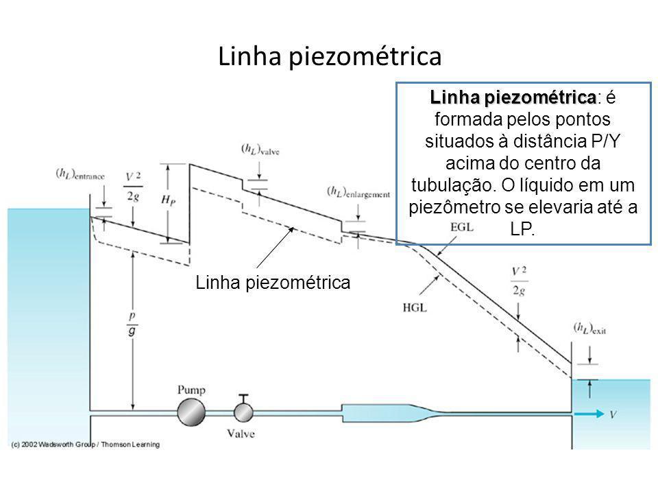 Linha piezométrica