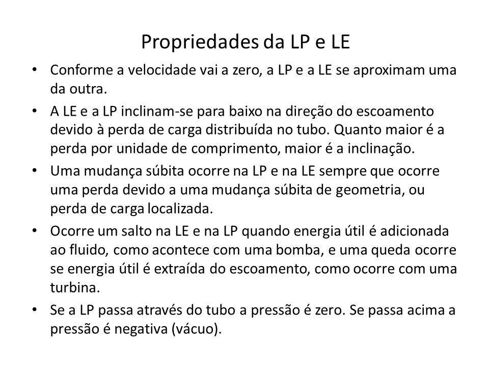 Propriedades da LP e LE Conforme a velocidade vai a zero, a LP e a LE se aproximam uma da outra.