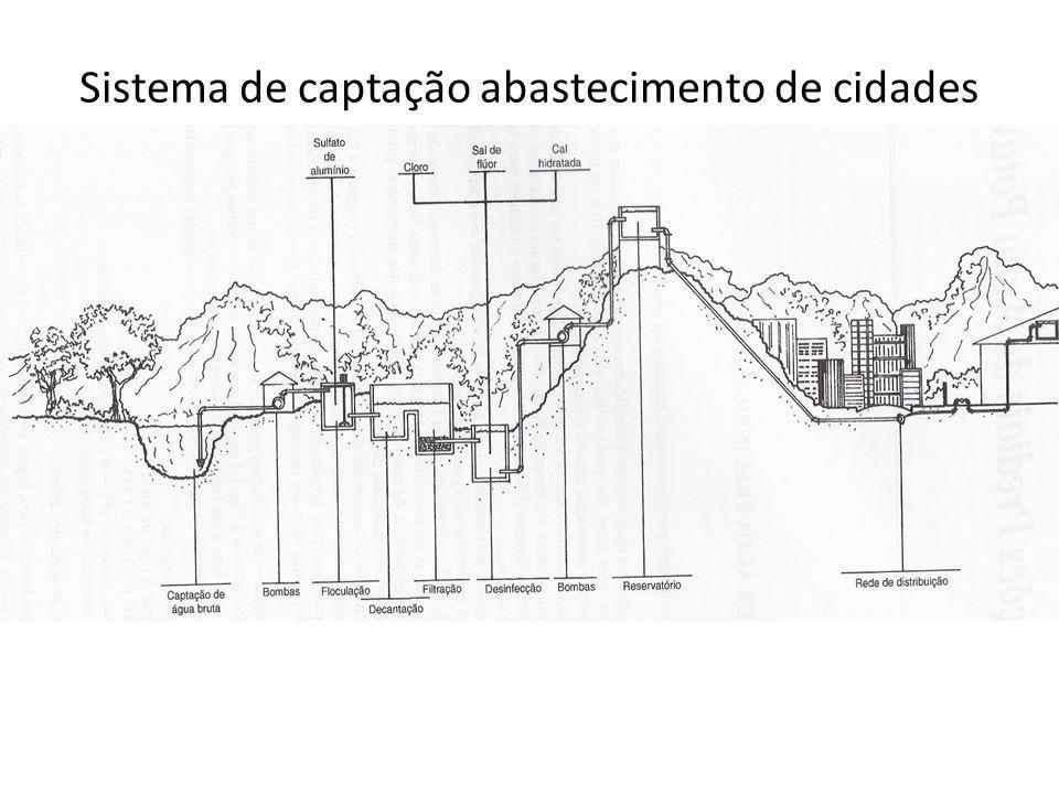 Sistema de captação abastecimento de cidades