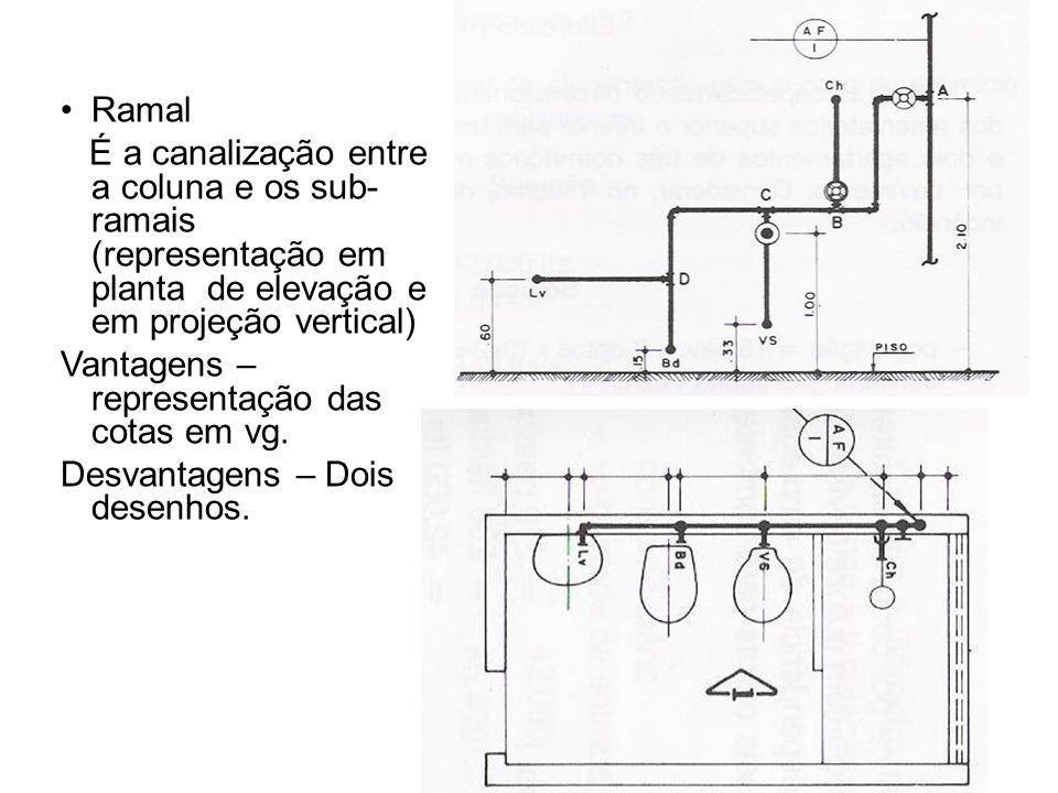 Ramal É a canalização entre a coluna e os sub-ramais (representação em planta de elevação e em projeção vertical)