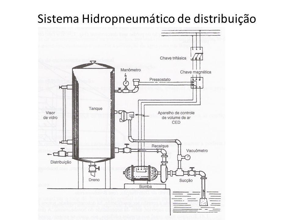 Sistema Hidropneumático de distribuição