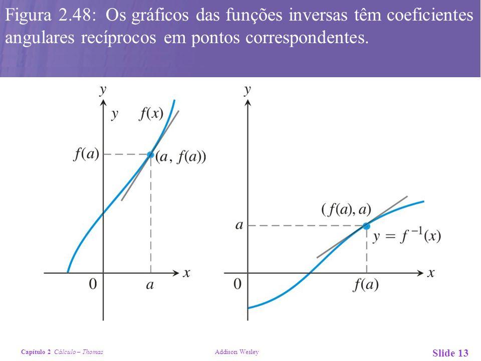 Figura 2.48: Os gráficos das funções inversas têm coeficientes