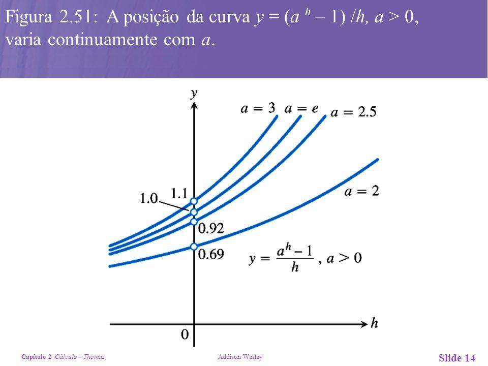 Figura 2.51: A posição da curva y = (a h – 1) /h, a > 0,
