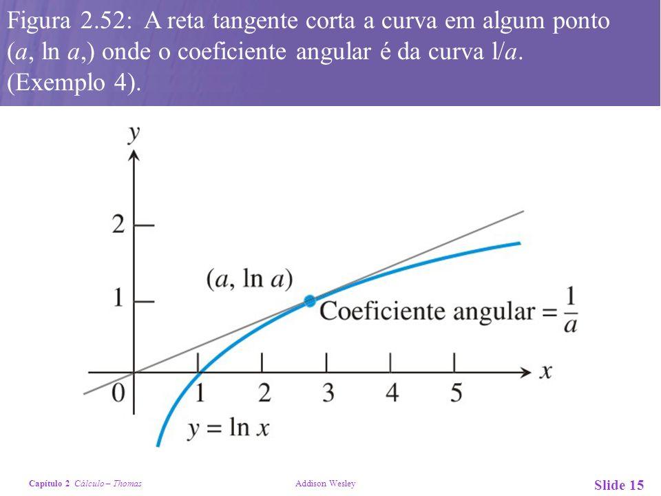 Figura 2.52: A reta tangente corta a curva em algum ponto