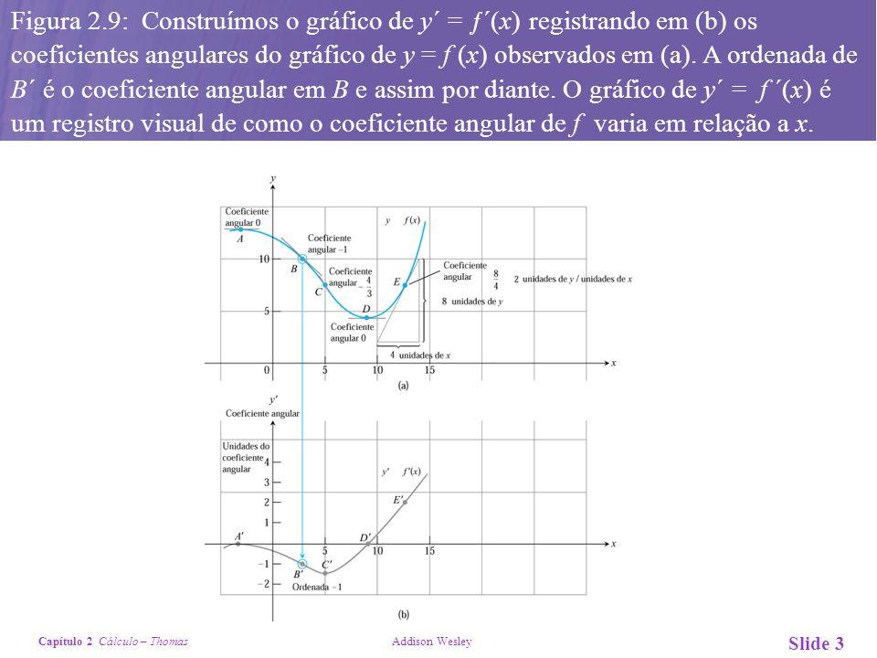 Figura 2.9: Construímos o gráfico de y´ = ƒ´(x) registrando em (b) os coeficientes angulares do gráfico de y = f (x) observados em (a).
