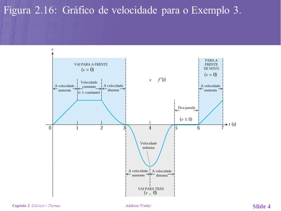 Figura 2.16: Gráfico de velocidade para o Exemplo 3.