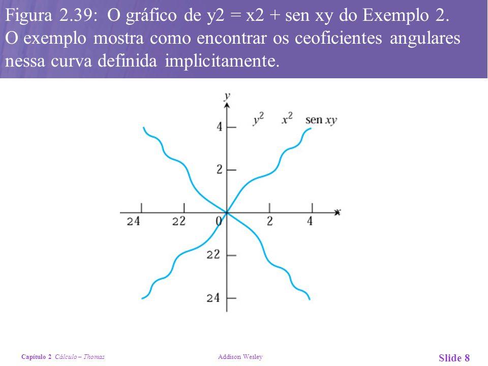 Figura 2. 39: O gráfico de y2 = x2 + sen xy do Exemplo 2