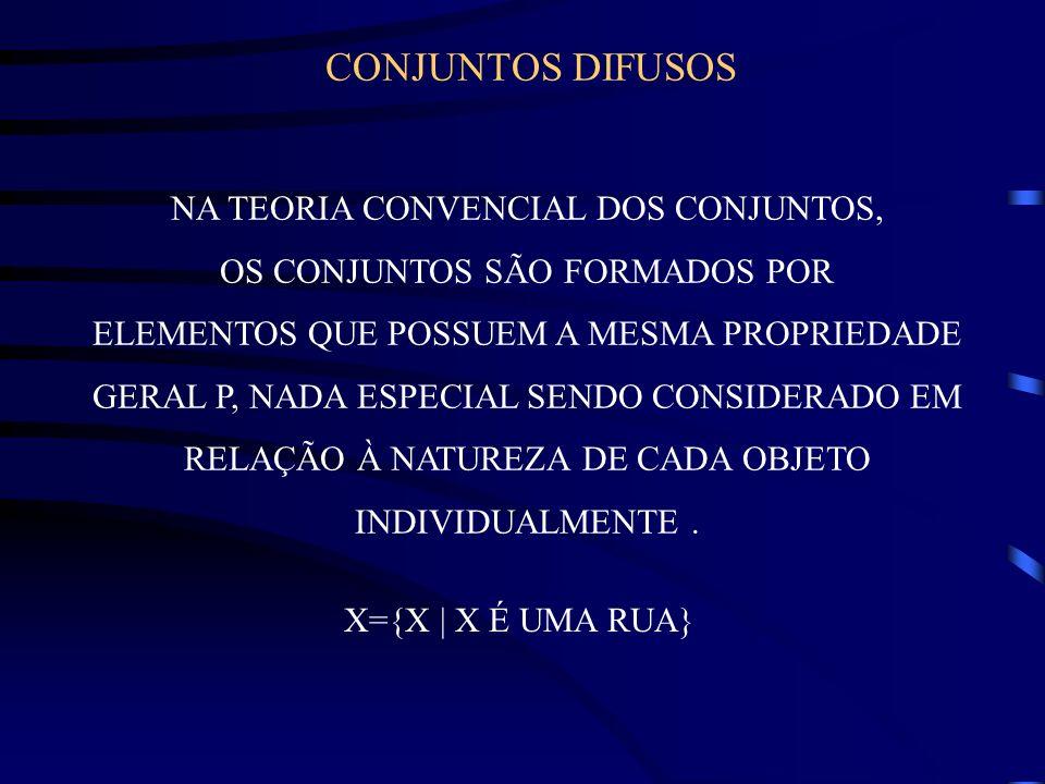CONJUNTOS DIFUSOS NA TEORIA CONVENCIAL DOS CONJUNTOS,