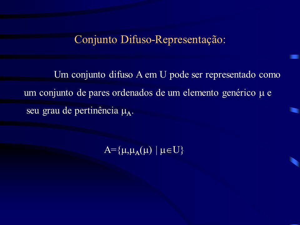 Conjunto Difuso-Representação: