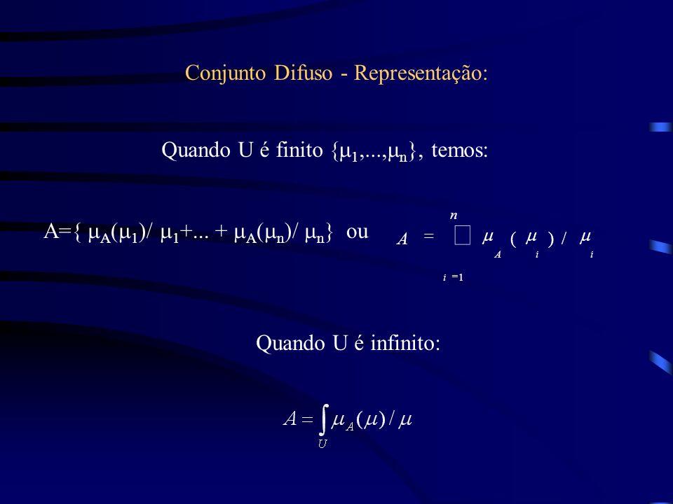 Conjunto Difuso - Representação: