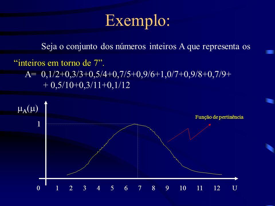 Exemplo: Seja o conjunto dos números inteiros A que representa os