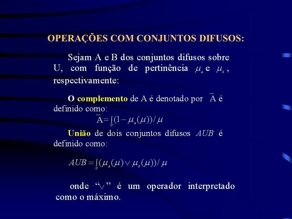 OPERAÇÕES COM CONJUNTOS DIFUSOS: