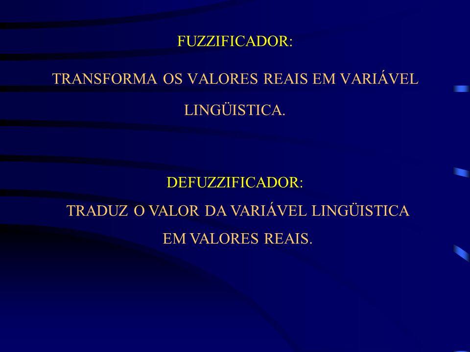 FUZZIFICADOR: TRANSFORMA OS VALORES REAIS EM VARIÁVEL LINGÜISTICA.