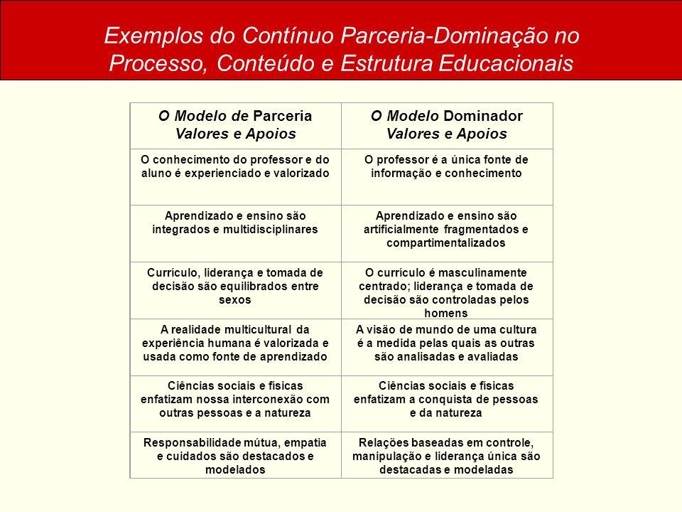 Exemplos do Contínuo Parceria-Dominação no Processo, Conteúdo e Estrutura Educacionais