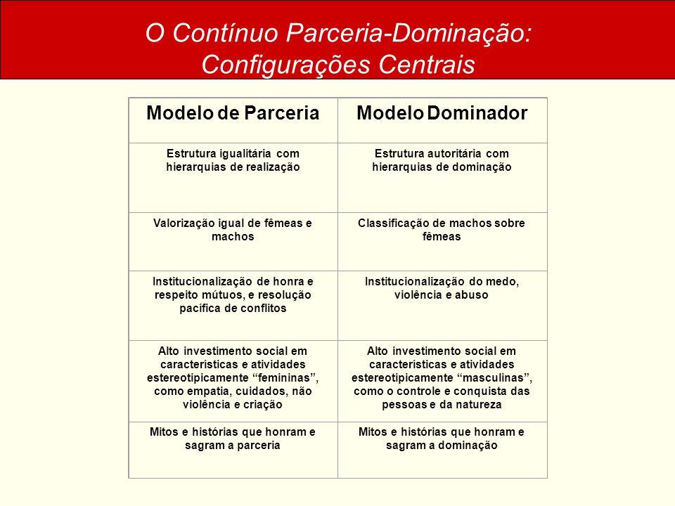 O Contínuo Parceria-Dominação: Configurações Centrais