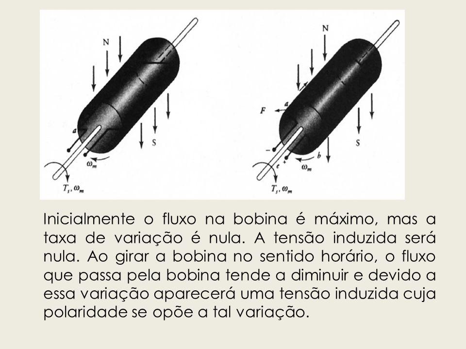 Inicialmente o fluxo na bobina é máximo, mas a taxa de variação é nula