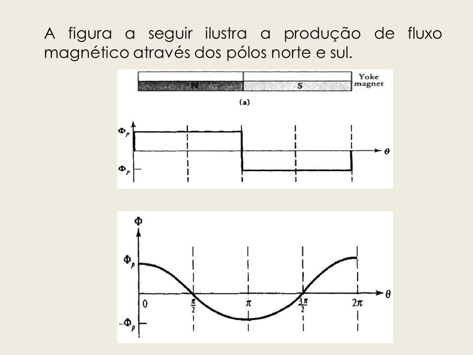 A figura a seguir ilustra a produção de fluxo magnético através dos pólos norte e sul.