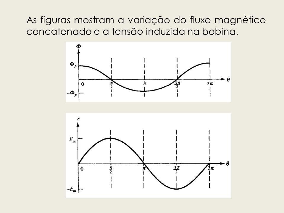 As figuras mostram a variação do fluxo magnético concatenado e a tensão induzida na bobina.