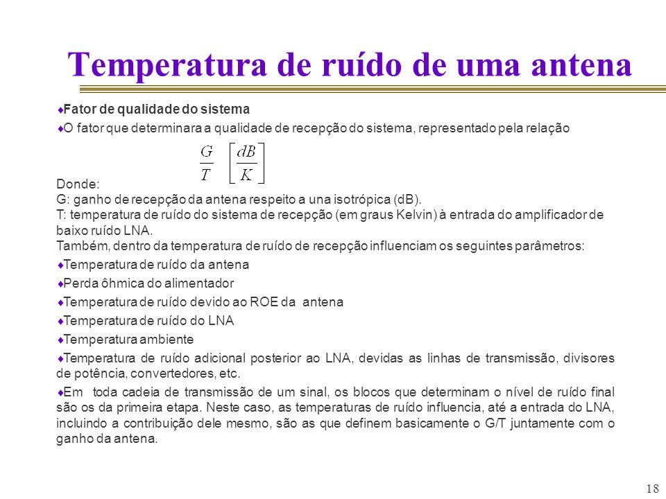 Temperatura de ruído de uma antena
