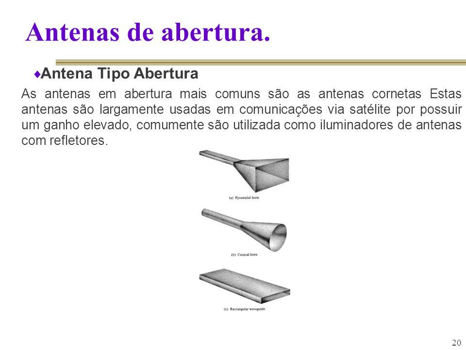Antenas de abertura. Antena Tipo Abertura