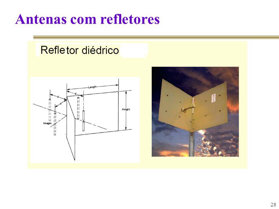 Antenas com refletores