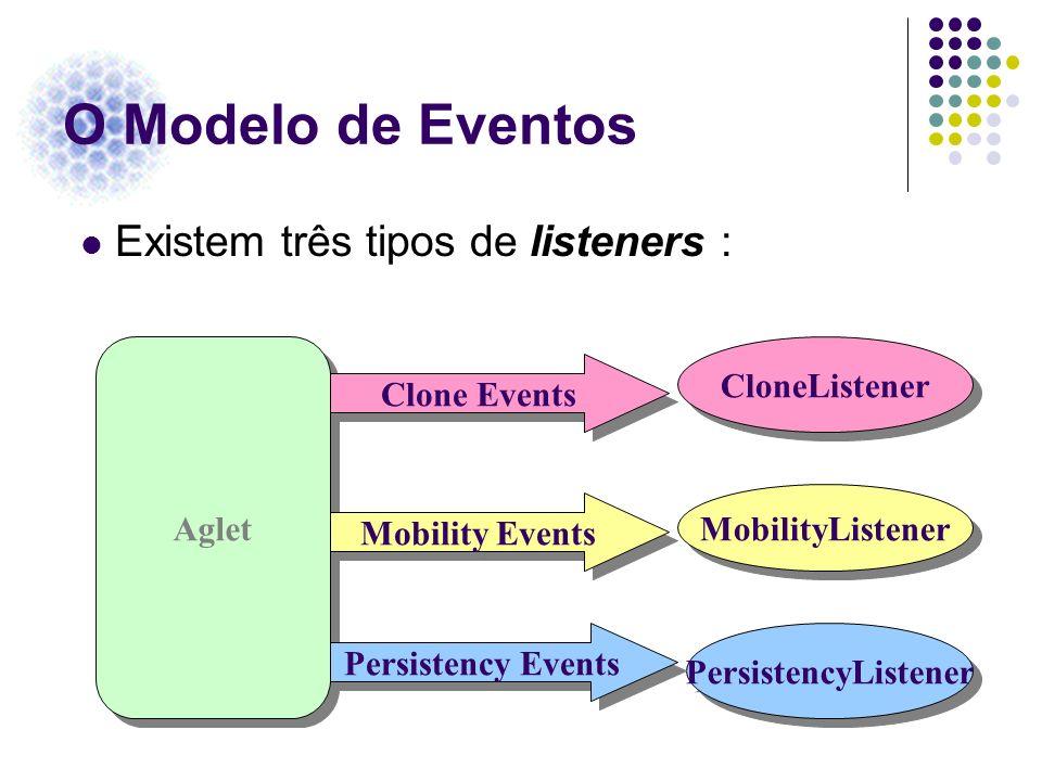 O Modelo de Eventos Existem três tipos de listeners : CloneListener