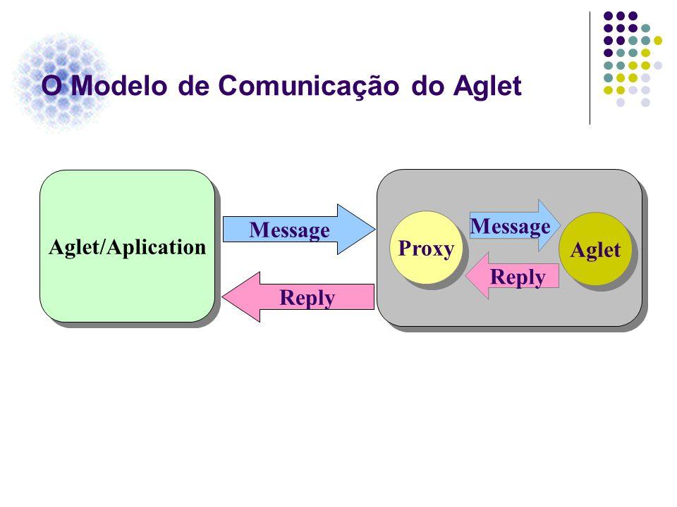 O Modelo de Comunicação do Aglet