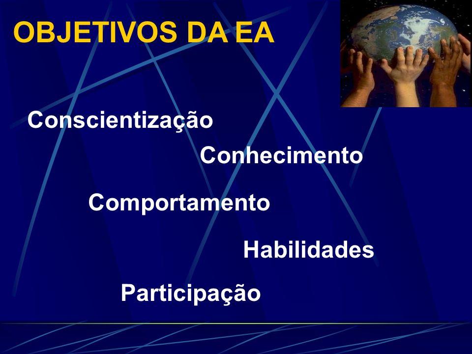 OBJETIVOS DA EA Conscientização Conhecimento Comportamento Habilidades