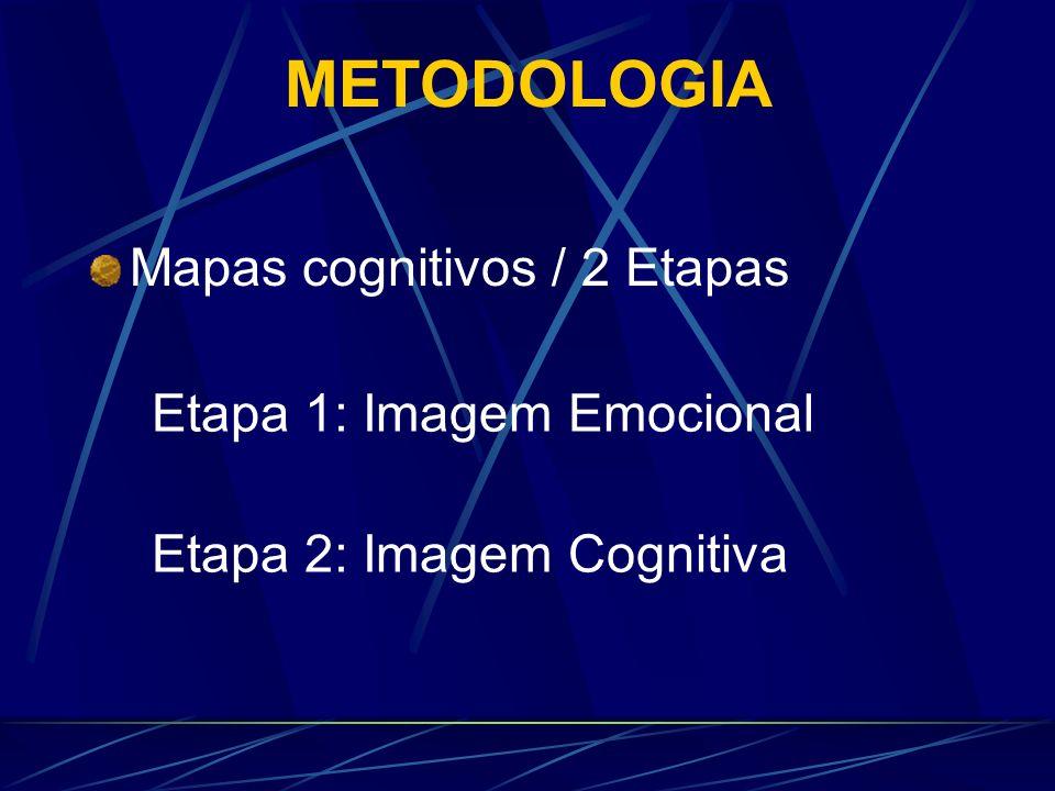 METODOLOGIA Mapas cognitivos / 2 Etapas Etapa 1: Imagem Emocional