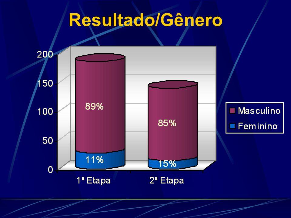 Resultado/Gênero