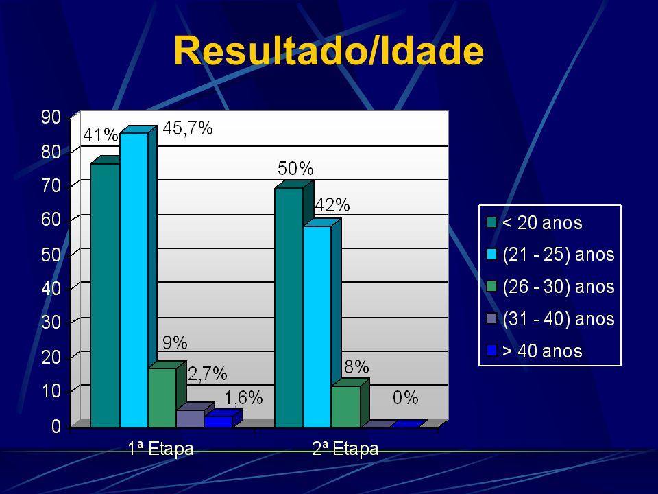 Resultado/Idade