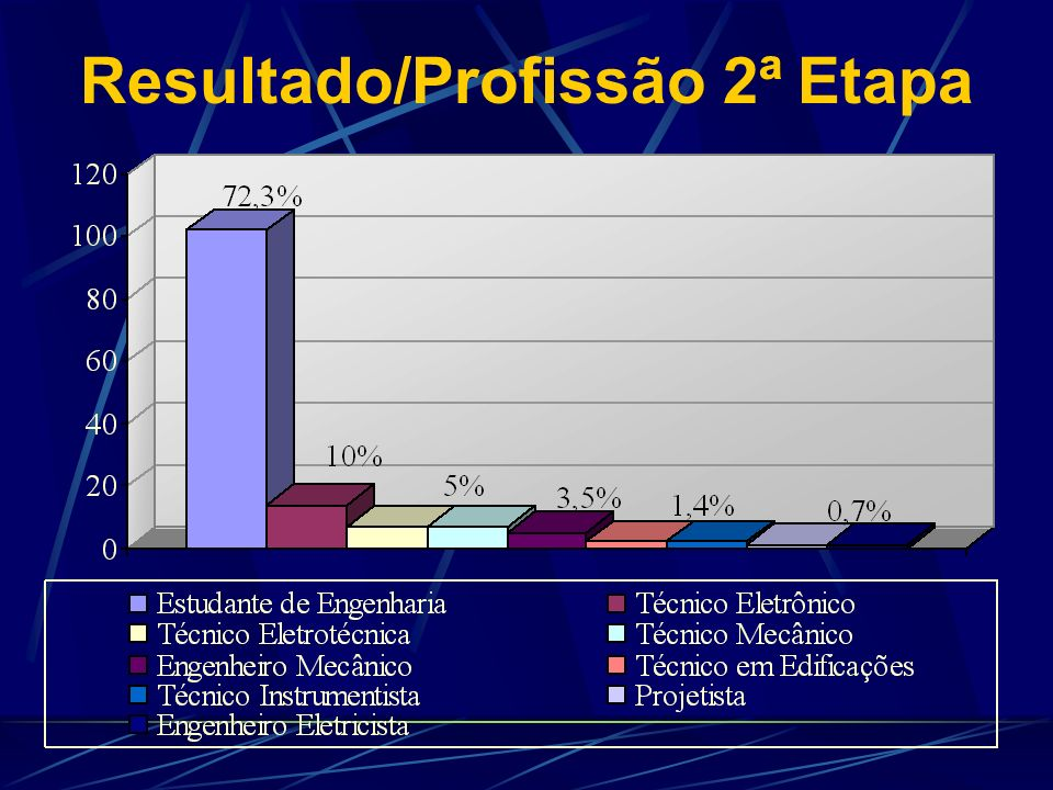 Resultado/Profissão 2ª Etapa